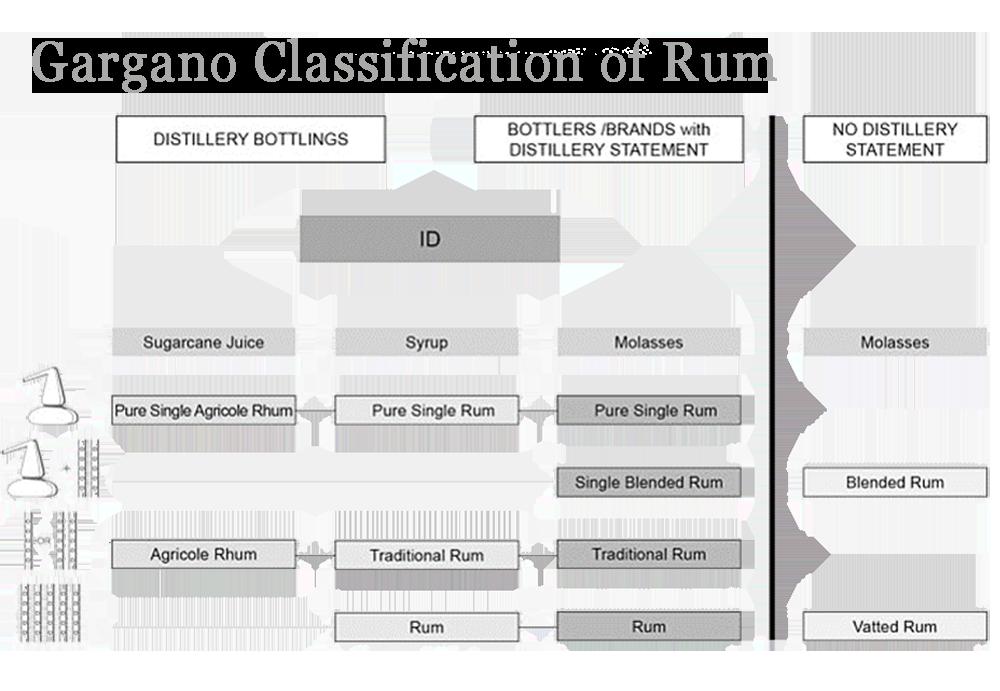 Classificazione Gargano Rum